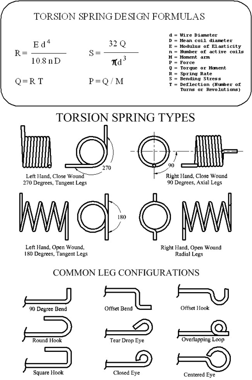Compression springs formula quality spring, affordable prices.